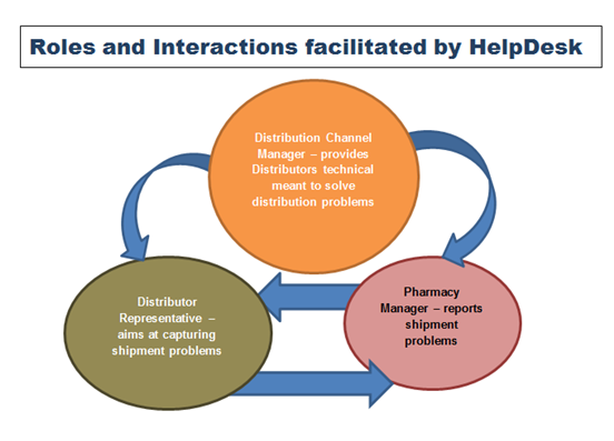 Pharmacy Workflow Scenario using Reliable Helpdesk